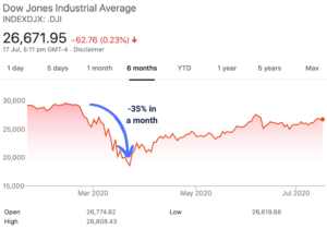 Dow Jones index dropped 35% in a month at the beginning of the Covid-19 pandemic