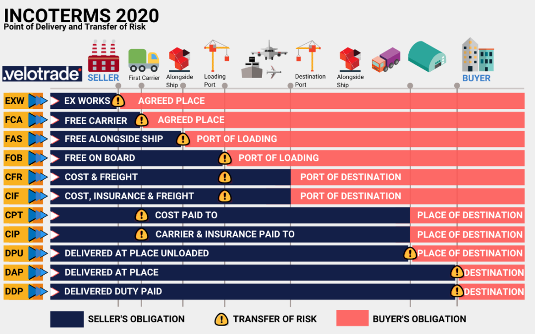 Incoterms 2020 description and detailed risk transfer from seller to buyer