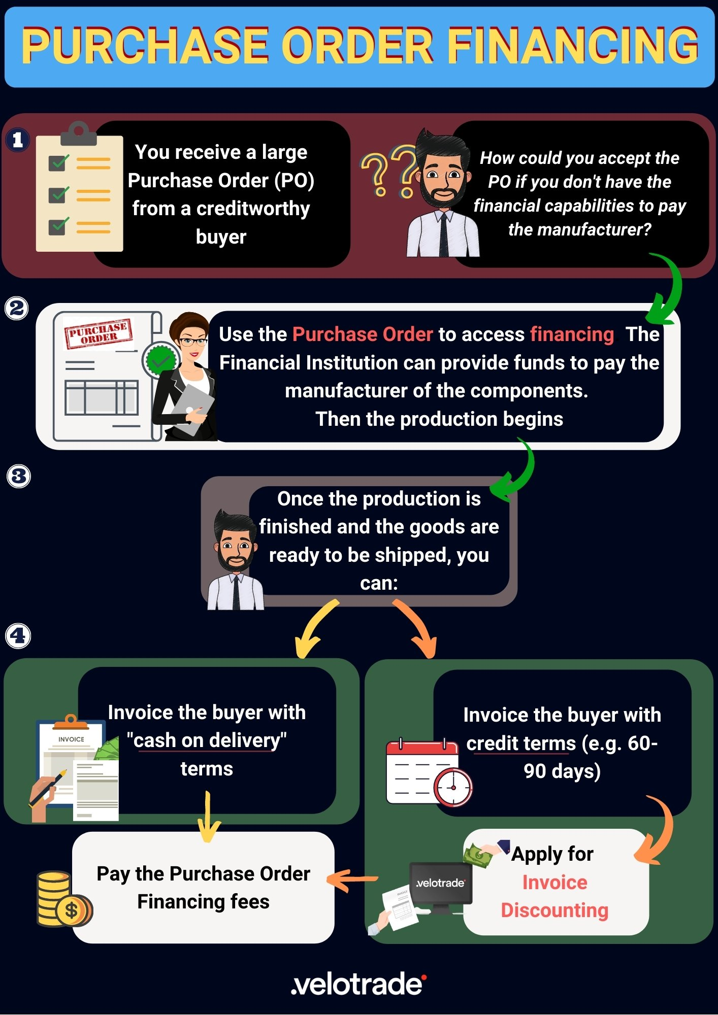 What Is Purchase Order Financing Velotrade Guides